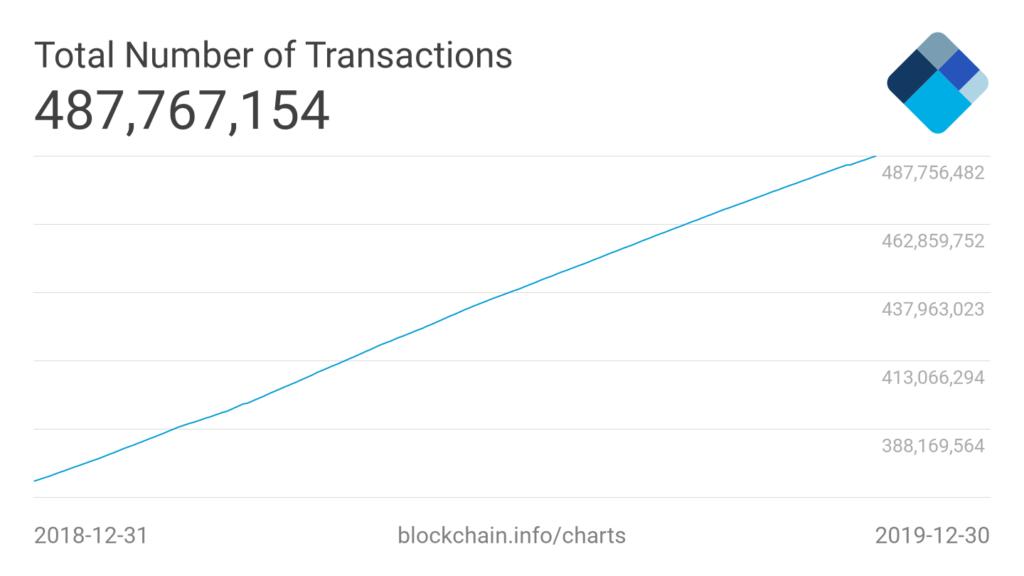 całkowita liczba transakcji bitcoin 2019