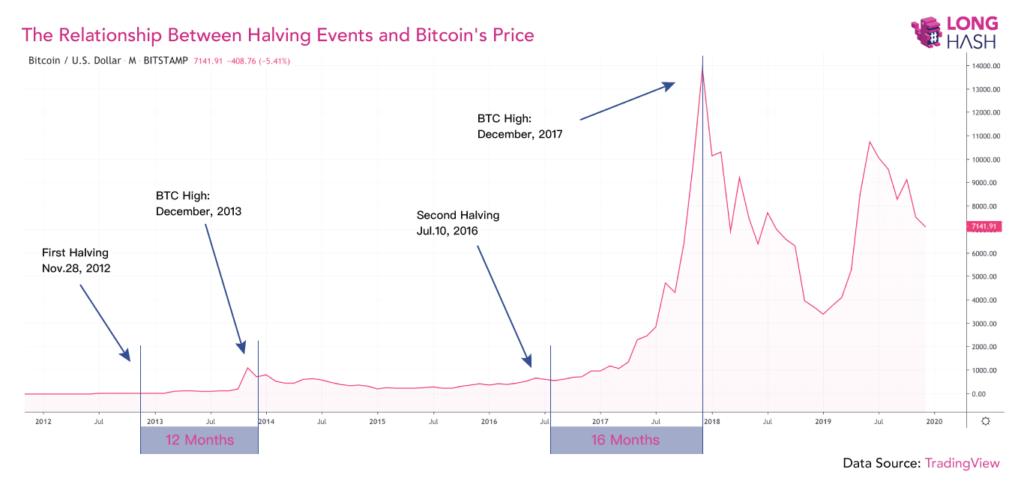 cena halving bitcoina
