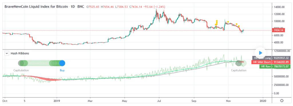 sygnał kupna BTC