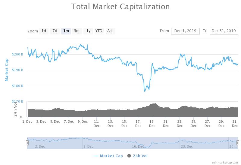 kapitalizacja rynku kryptowalut