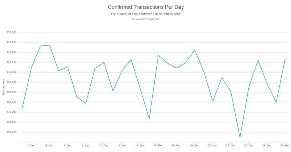 transakcje dzienne bitcoin grudzień 2019
