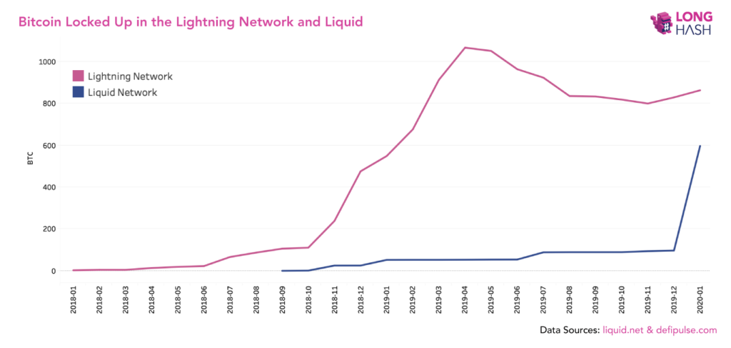 bitcoin liquid ln
