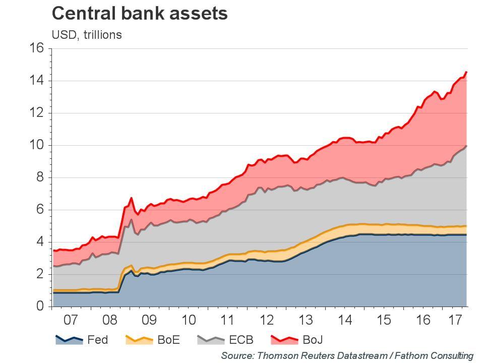 Aktywa bankow centralnych
