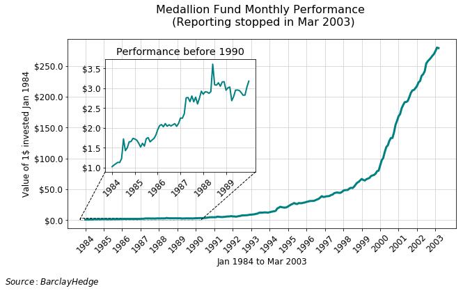 Najlepszy Trader ostatnich 30 lat - Fundusz Medallion