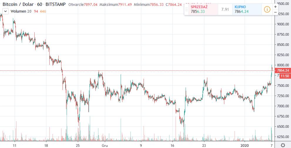 Trade Bitcoin (BTC): Ghid de tranzacţionat Bitcoin | skymetin2.ro | Tranzacţionează acum
