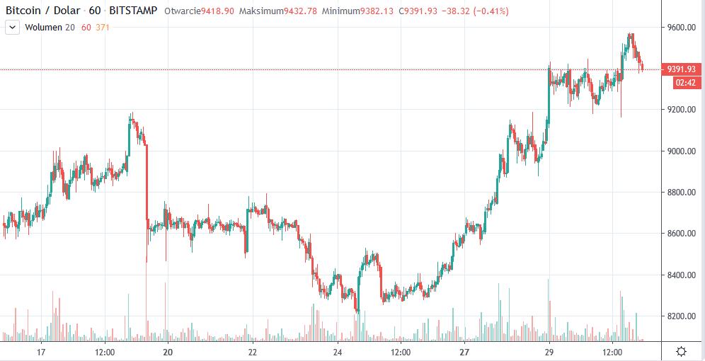 btc usd tradingview 31-01-20