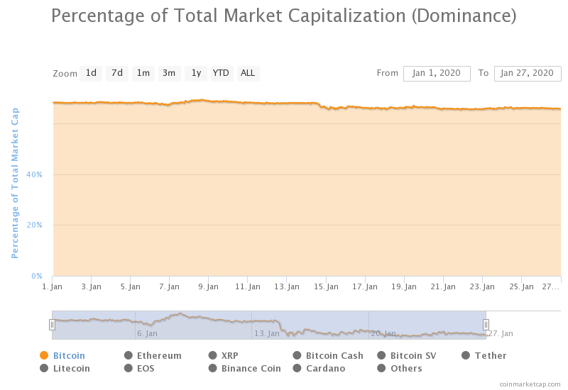 dominacja rynkowa btc styczeń 2020