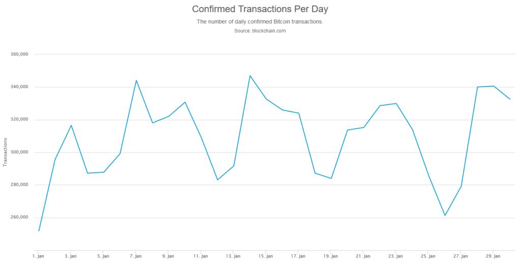 dzienna ilość transakcji bitcoin styczeń 2020