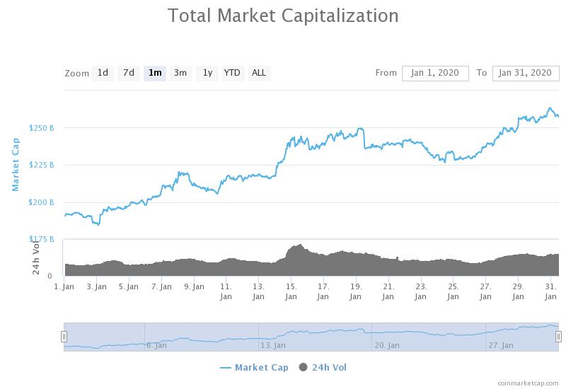 kapitalizacja rynku kryptowalut styczeń 2020