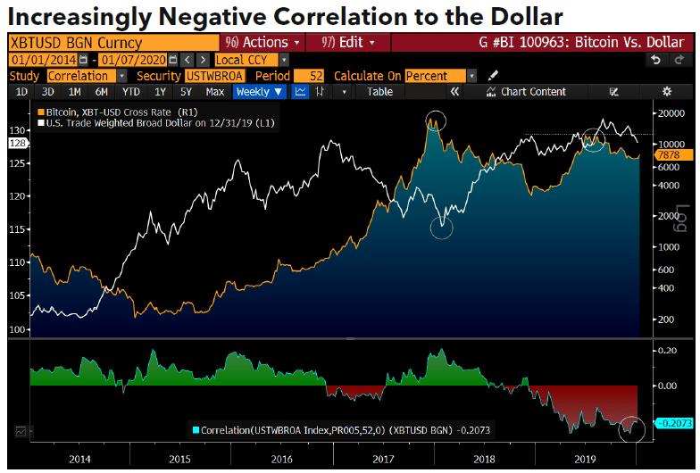negatywna korelacja do dolara bitcoin bloomberg