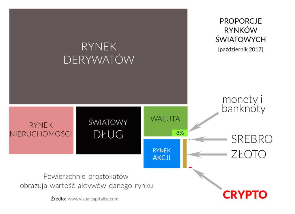 bitcoin rządy