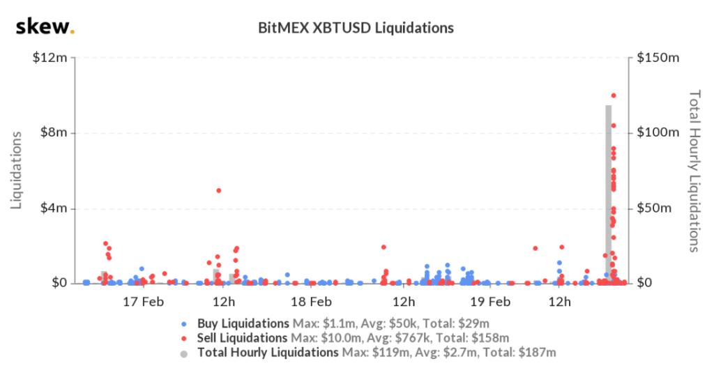 bitmex likwidacje