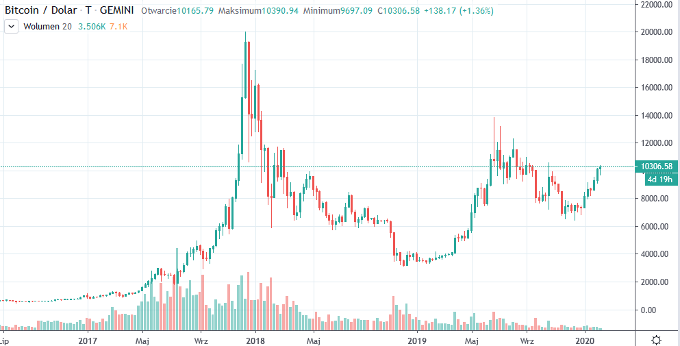 btc usd tradingview 12-02-2020