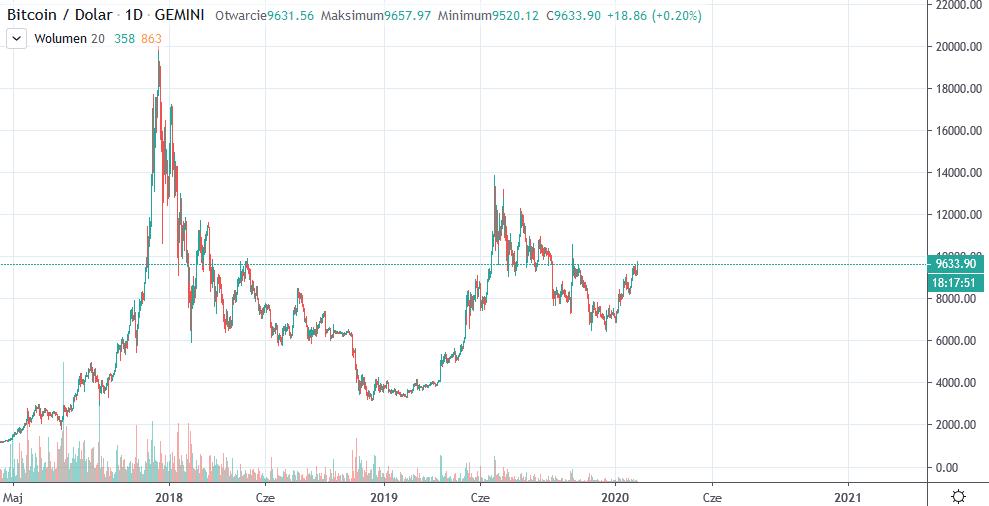 wykres bitcoina 06-02-2020