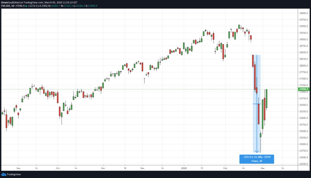 Decyzja Fed a jej skutki na wykresie Dow Jones Industrial Average na interwale dziennym.