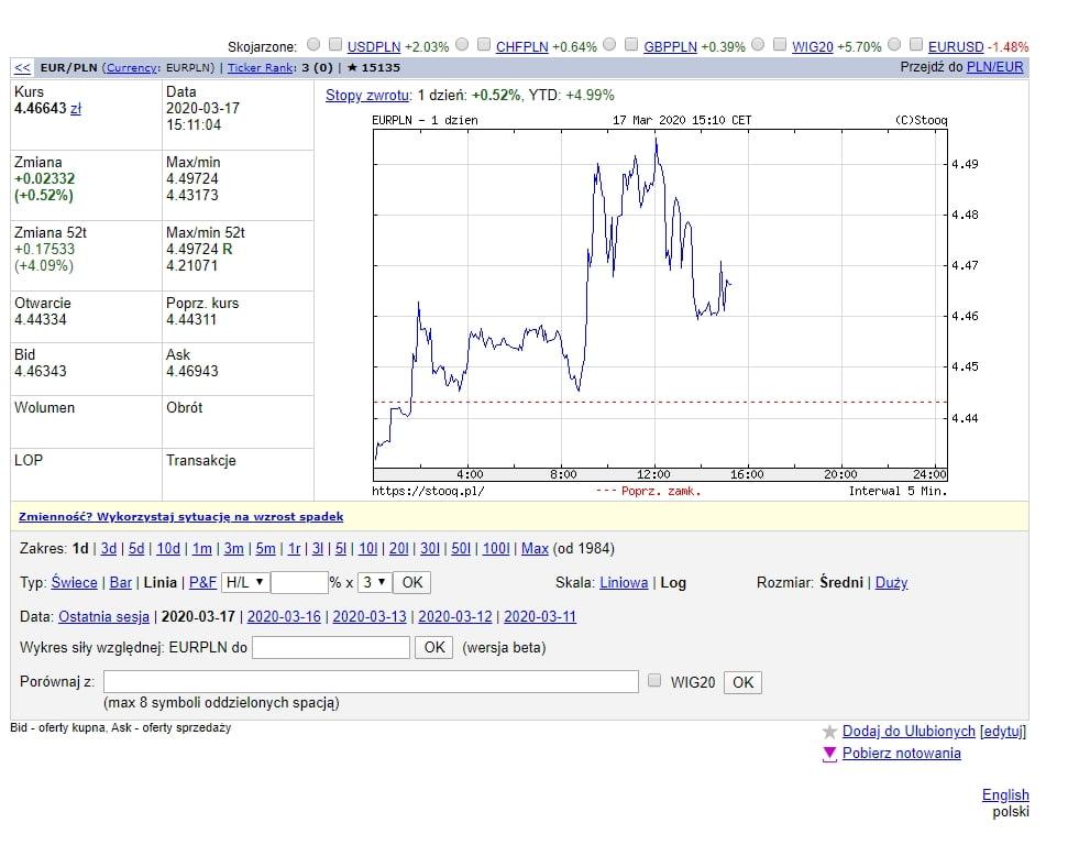 Wykres EUR do PLN, waluty regulowanej przez NBP - ze strony stooq.pl