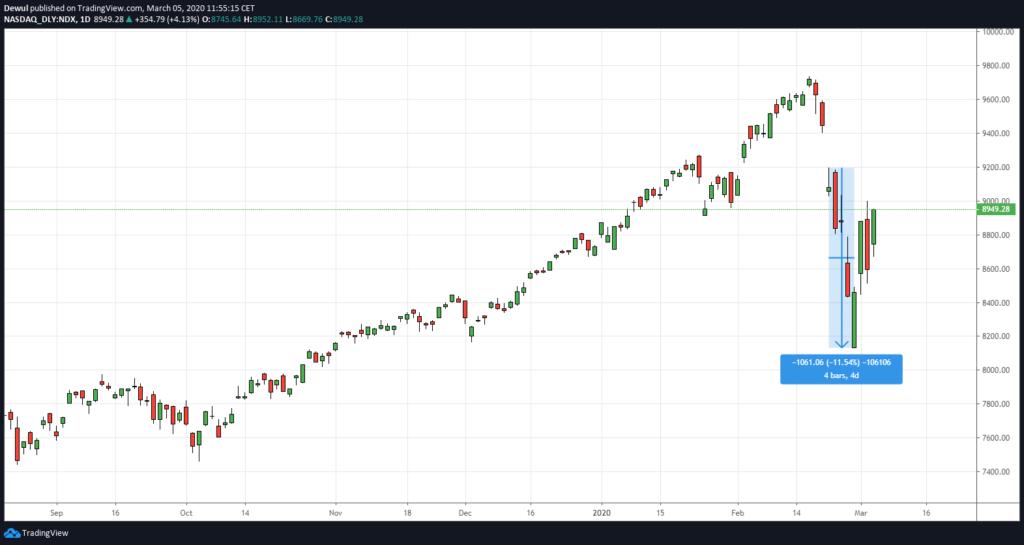 Decyzja Fed a jej skutki na wykresie Nasdaq 100 na interwale dziennym.