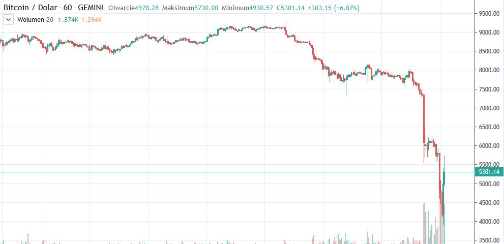 bitcoin 3600 tradingview
