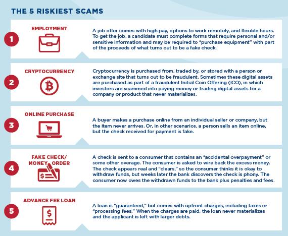 kryptowalutowe scamy