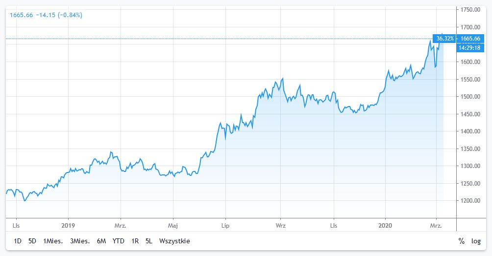 bitcoin kontra złoto