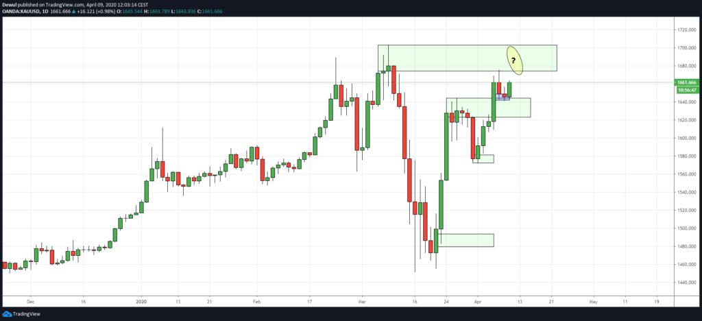 Popyt i podaż na wykresie GOLD od tradingview