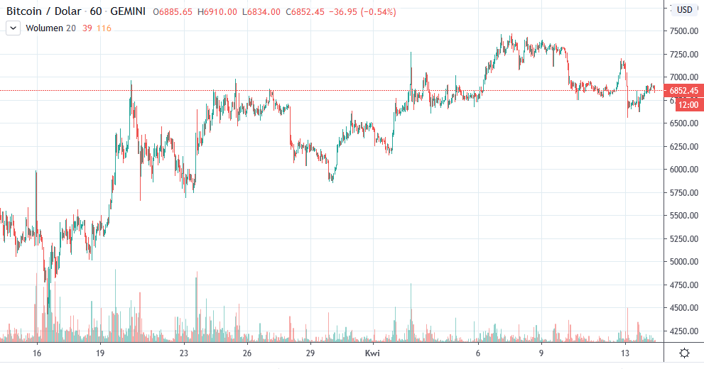 btc usd tradingview 14-04-2020