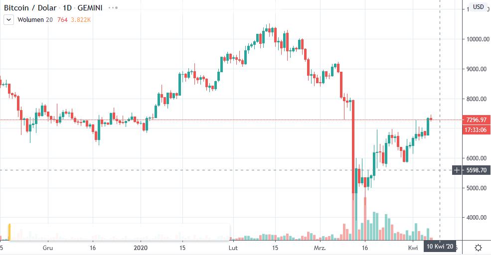 btc usd wykres od tradingview 07-04-2020