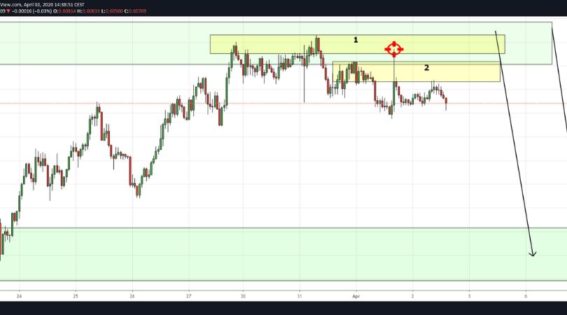 Giełda waluty AUDUSD na wykresie od tradingview