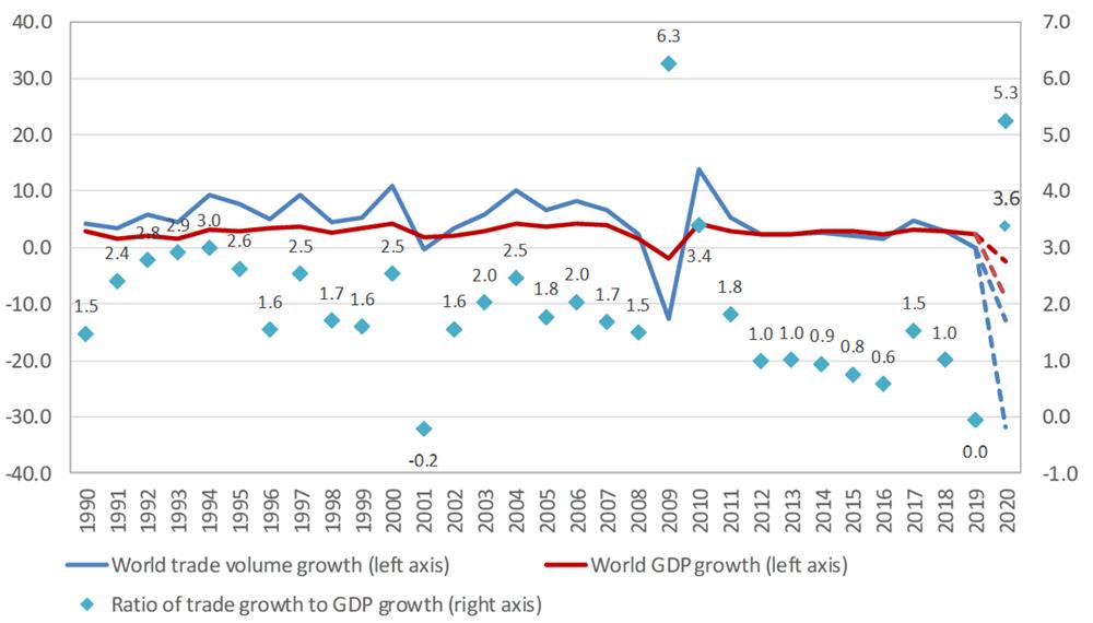 Wykres WTO korelacji handlu ze wzrostem PKB