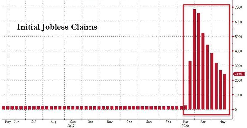 Bezrobocie indeksy