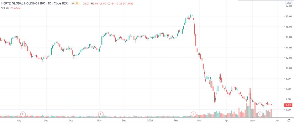 Hertz-cena-akcji