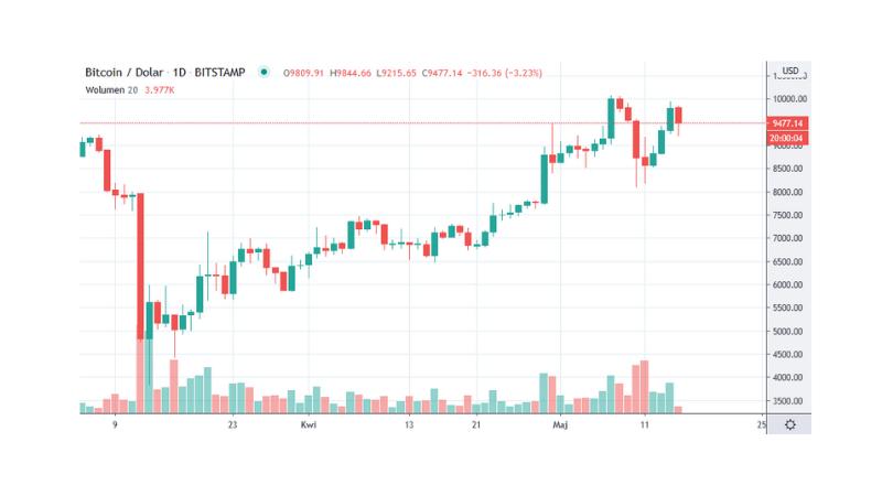 Kaip pirkti Bitcoin