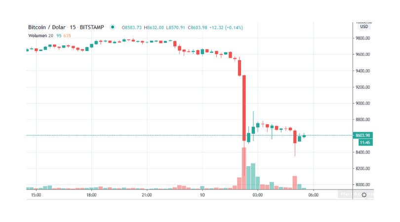 kurs bitcoina spadł