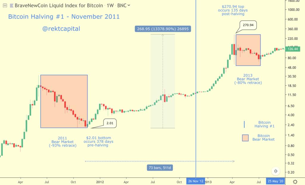 halving bitcoina