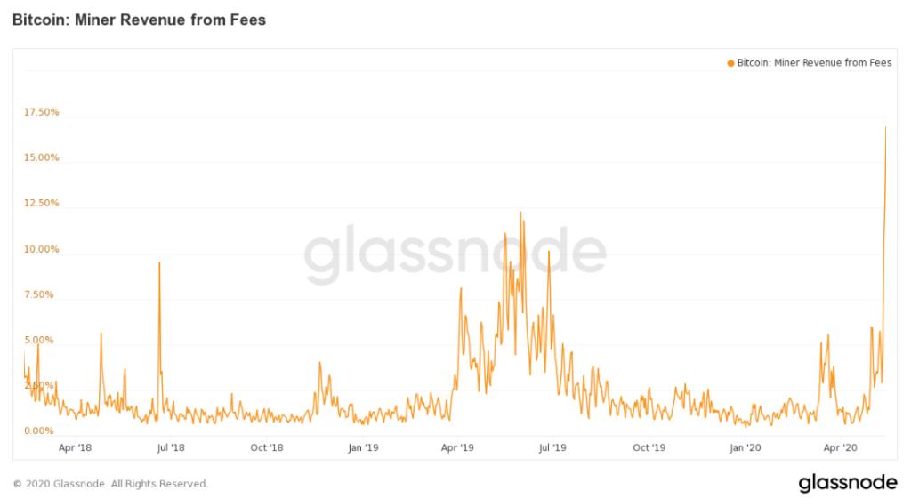 przychody górników bitcoin