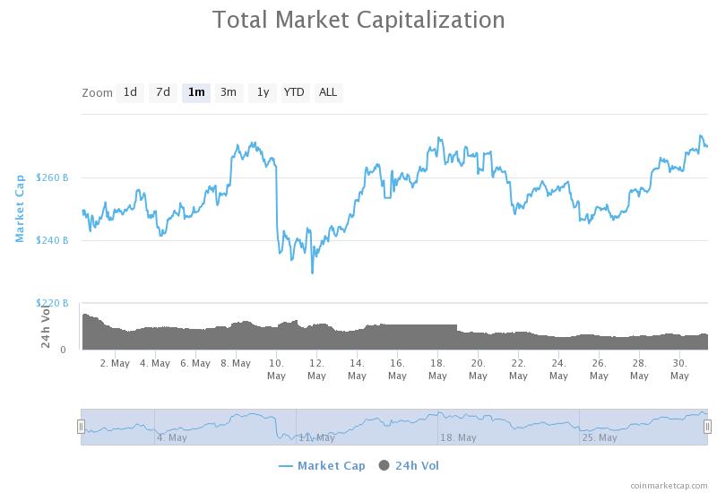 kapitalizacja kryptowalut ranking kryptowalut maj 2020