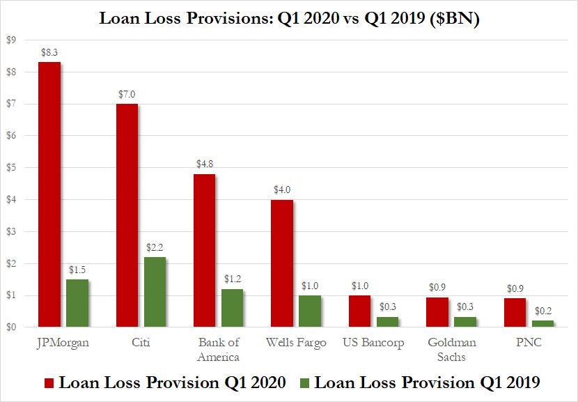 Banki straty