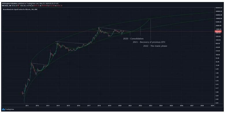 bitcoin 100 000 USD
