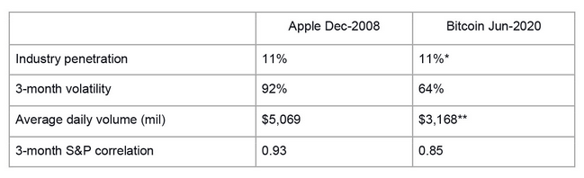 Porównanie S&P 500 (2008) z BTC-USD (2020) Apple