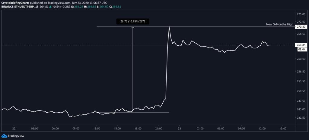kurs ethereum od tradingview