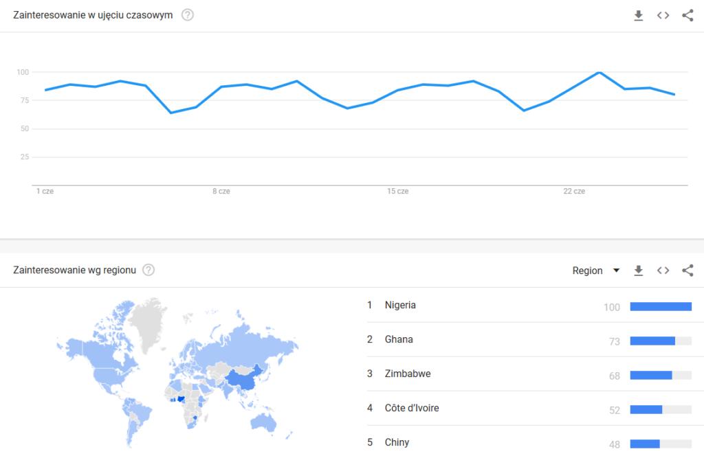 fraza blockchain google trends