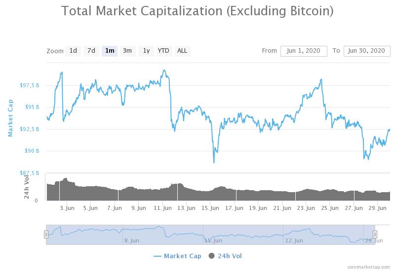 kapitalizacja z wyłączeniem bitcoina ranking kryptowalut czerwiec 2020