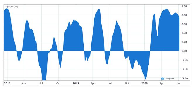 korelacja bitcoin i S&P500