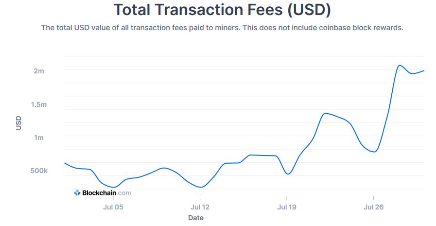 opłaty transakcyjne bitcoin ranking kryptowalut lipiec 2020