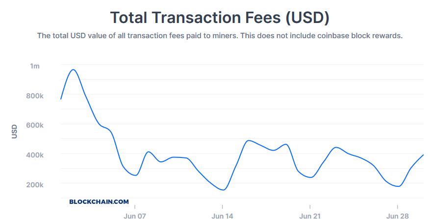 opłaty transakcyjne bitcoin ranking kryptowalut