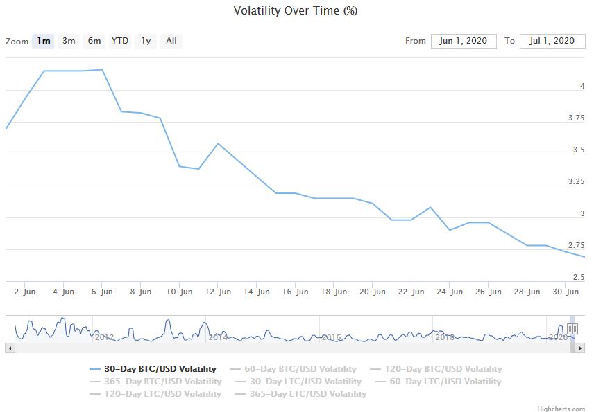 zmienność bitcoina ranking kryptowalut czerwiec 2020