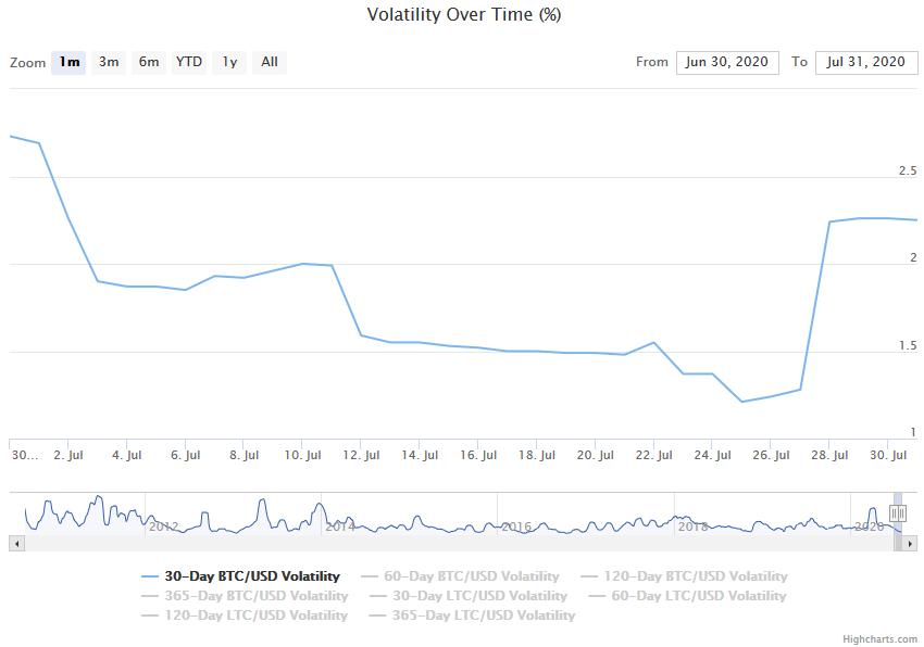 zmienność bitcoina ranking kryptowalut lipiec 2020