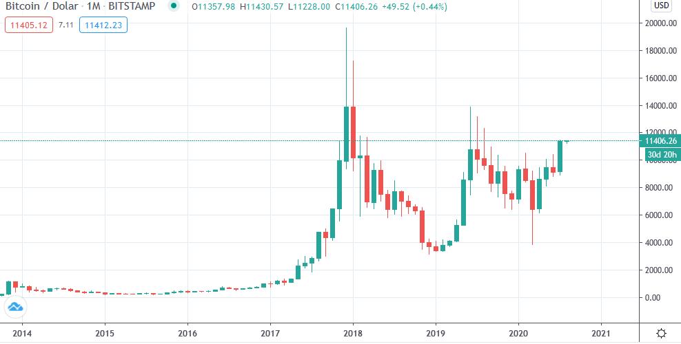 bitcoin miesięczne świece