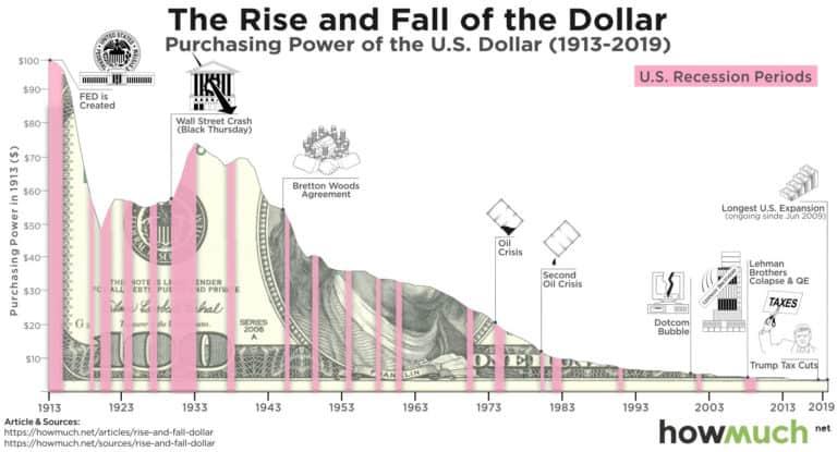 złoto bitcoin dolar