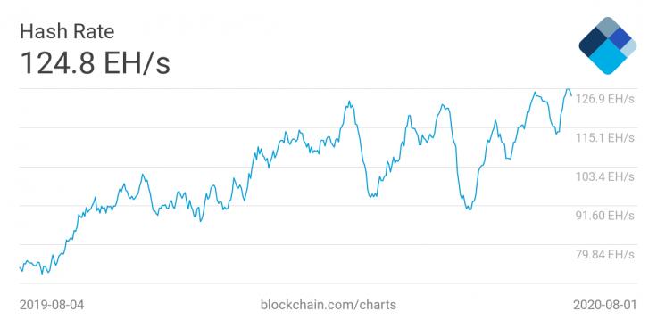 hash rate sieci Bitcoin